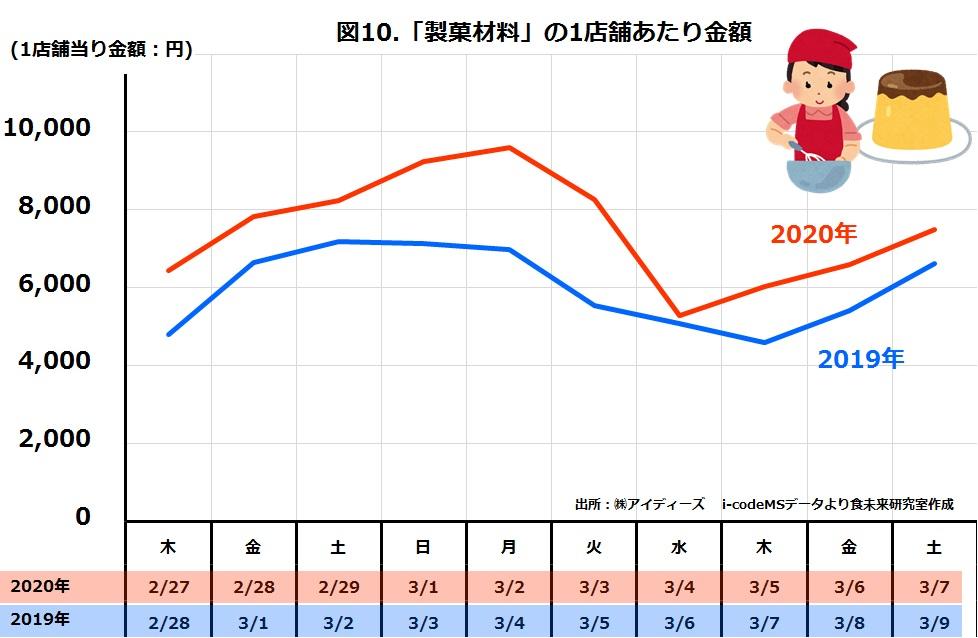 スーパー製菓材料の日別売上金額2019年と2020年比較