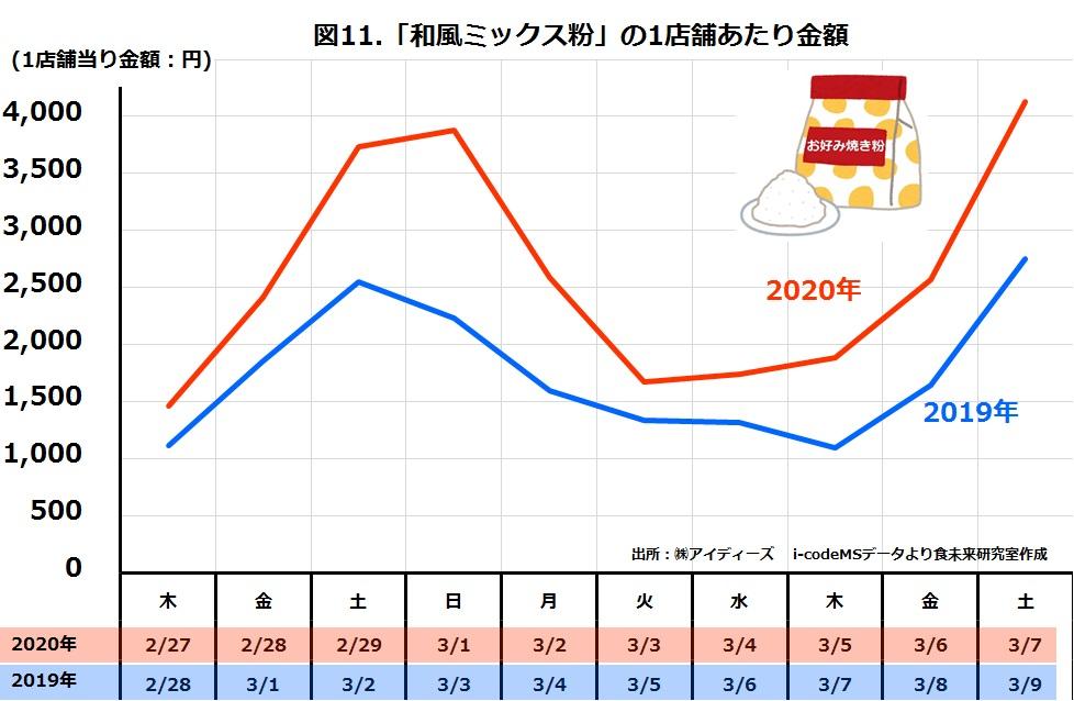 スーパー和風ミックス粉の日別売上金額2019年と2020年比較