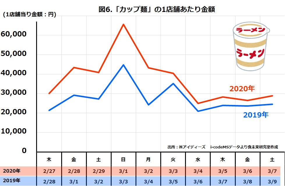 スーパーカップ麺の日別売上金額2019年と2020年比較