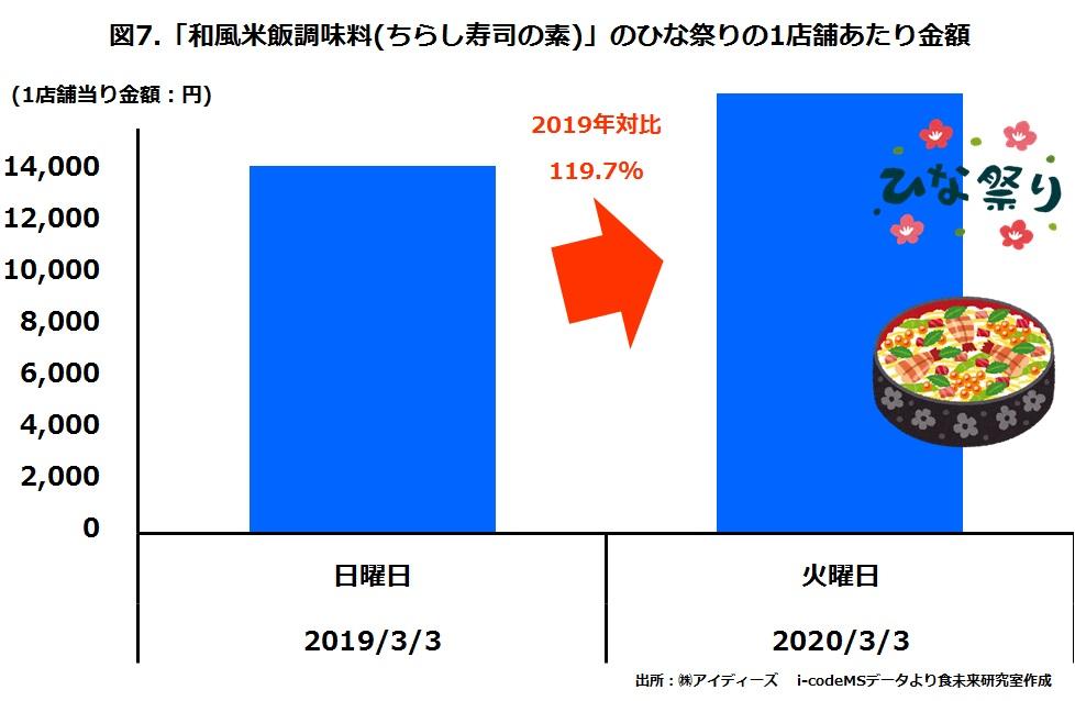 スーパーのひな祭りのちらし寿司の素の売上金額2019年と2020年比較