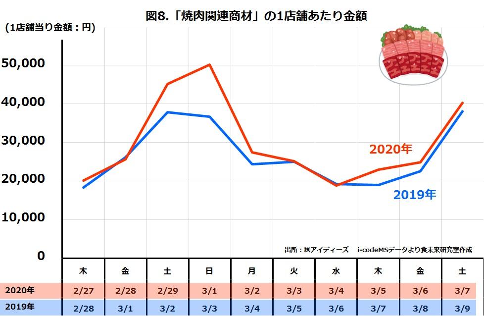 スーパー焼肉関連商材の日別売上金額2019年と2020年比較