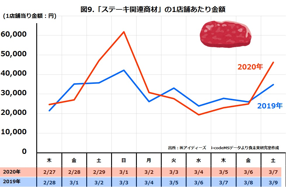 スーパーステーキ関連商材の日別売上金額2019年と2020年比較