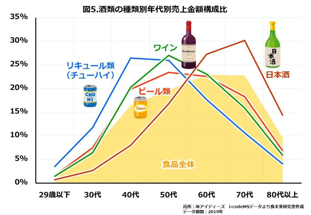 酒類別年代別売上構成比